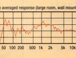 Abbot Hi-Fi Choice, Review, May 93, Graphs